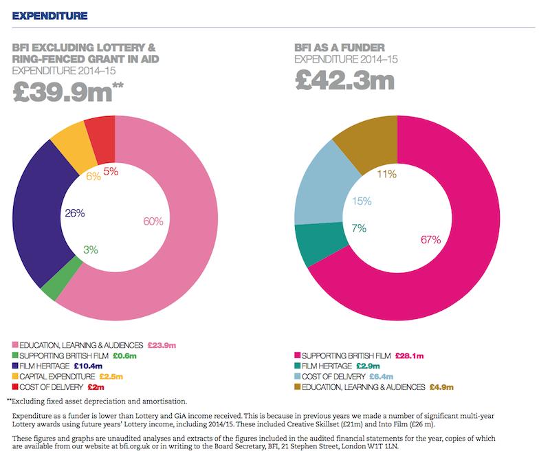 图2:BFI的收入与之处(2014-15年) 支出分布图 (来自BFI年度财务报告 2014/2015)